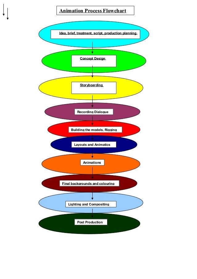 animation flow chart pdf