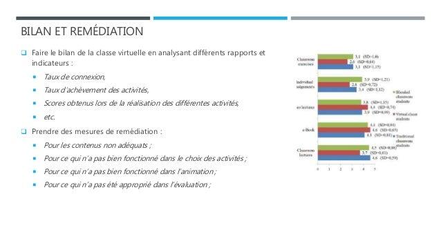 BILAN ET REMÉDIATION  Faire le bilan de la classe virtuelle en analysant différents rapports et indicateurs :  Taux de c...