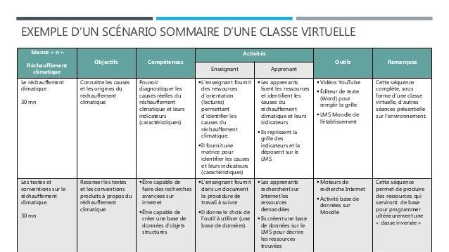 EXEMPLE D'UN SCÉNARIO SOMMAIRE D'UNE CLASSE VIRTUELLE Séance « n » Réchauffement climatique Objectifs Compétences Activité...