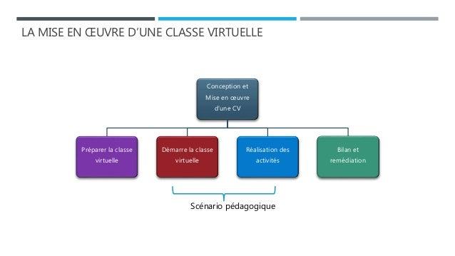 LA MISE EN ŒUVRE D'UNE CLASSE VIRTUELLE Conception et Mise en œuvre d'une CV Préparer la classe virtuelle Démarre la class...