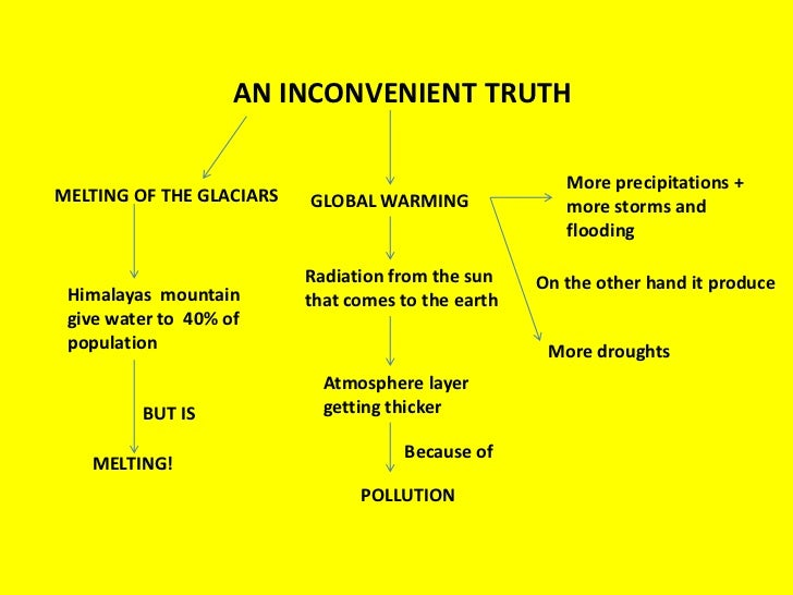 "an inconvenient truth opinion essay An inconvenient truth essay in his documentary ""an inconvenient truth"" it is the opinion of the majority of scientists that the number one cause of."