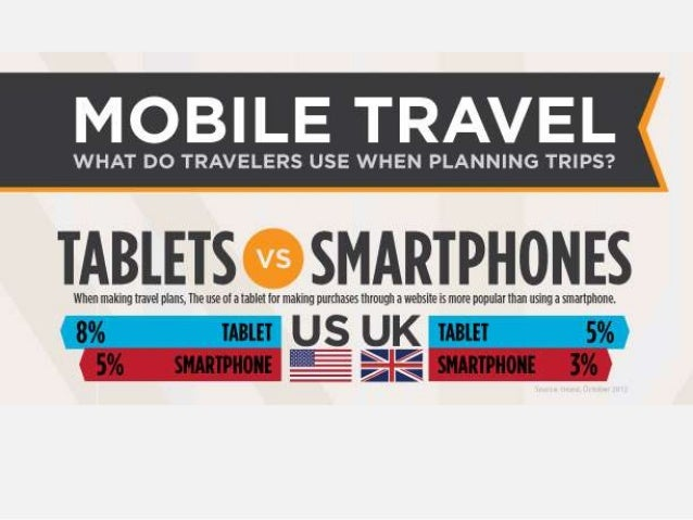 An Infographic on How Americans Are Using Their Smartphone While Travelling