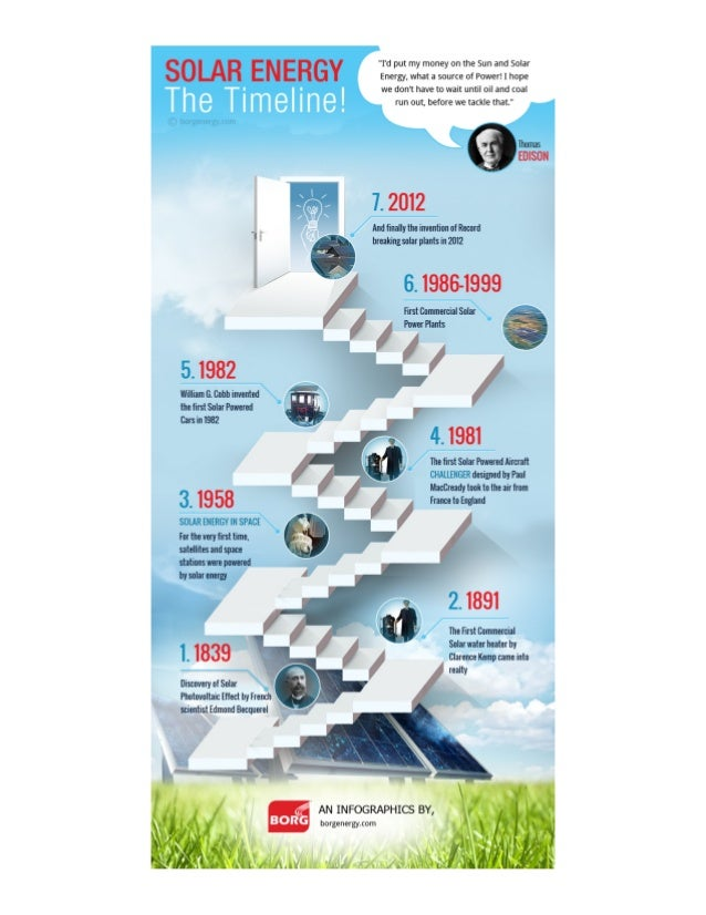 An infographic on Solar Energy Timeline