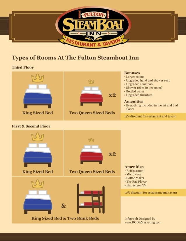 An Infographic on Types of Rooms At The Fulton Steamboat Inn