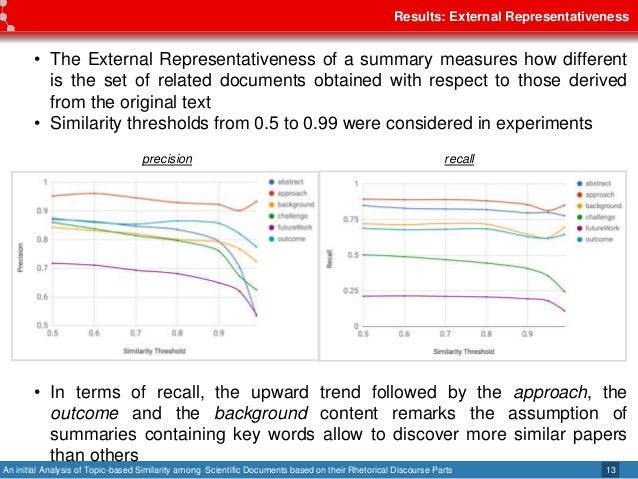 An initial Analysis of Topic-based Similarity among Scientific Documents based on their Rhetorical Discourse Parts Results...