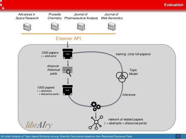 An initial Analysis of Topic-based Similarity among Scientific Documents based on their Rhetorical Discourse Parts Evaluat...