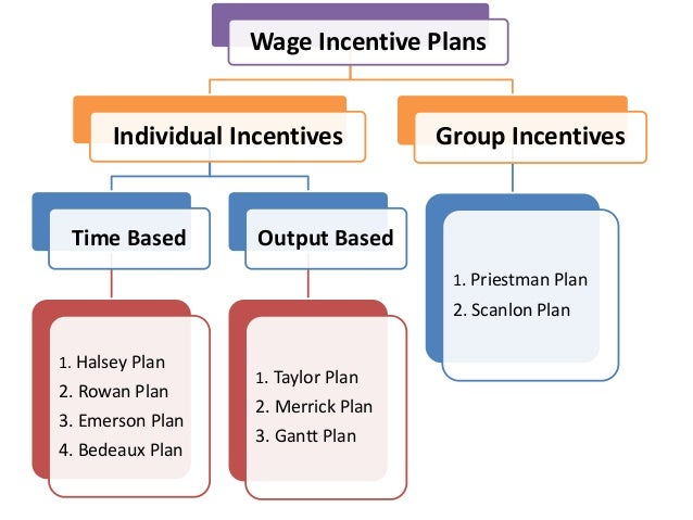 What Are Incentive Plans?