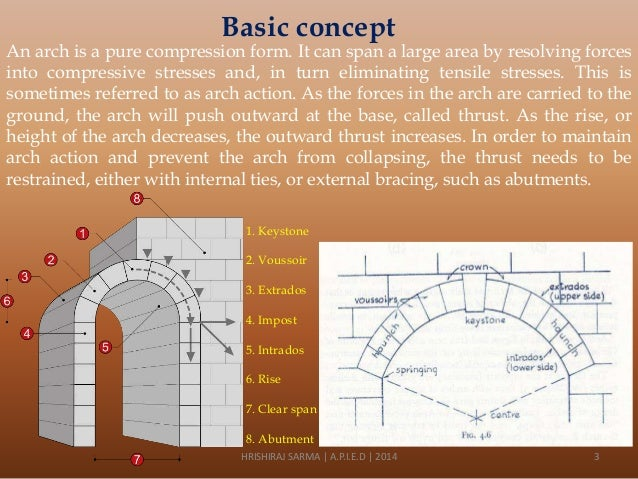 An introduction to arches Slide 3