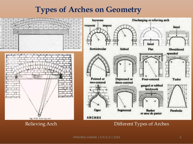 types of arches