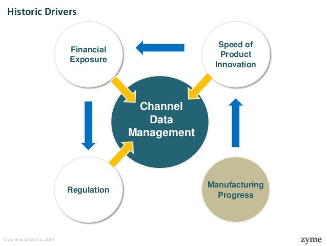 An Introduction to Channel Data Management