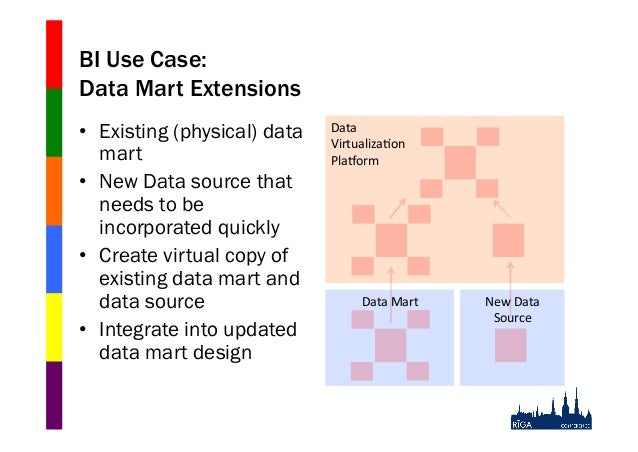 BI Use Case: Data Mart Extensions • Existing (physical) data mart • New Data source that needs to be incorporated quickl...