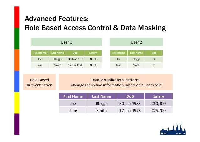 Advanced Features: Role Based Access Control & Data Masking User$1$  User$2$  First&Name&  Last&Name&  DoB&  Salary&  Firs...