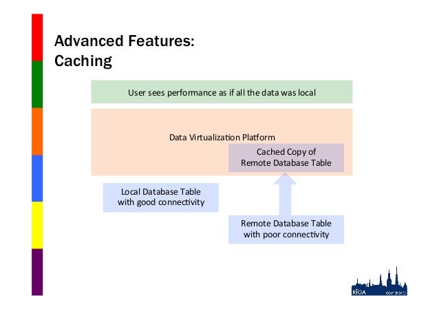 Advanced Features: Caching User$sees$performance$as$if$all$the$data$was$local$  Data$Virtualiza0on$PlaWorm$ $$ $ Cached$Co...