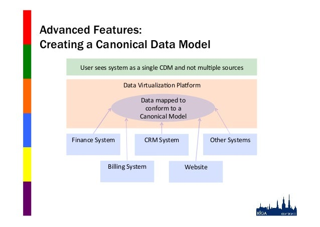 Advanced Features: Creating a Canonical Data Model User$sees$system$as$a$single$CDM$and$not$mul0ple$sources$ Data$Virtuali...
