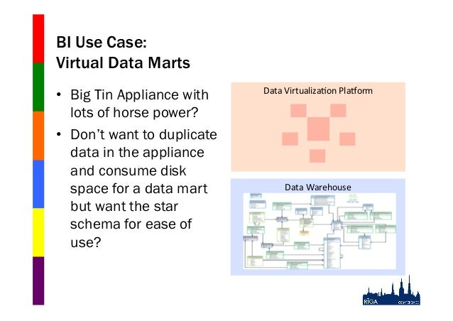 BI Use Case: Virtual Data Marts • Big Tin Appliance with lots of horse power? • Don't want to duplicate data in the appl...