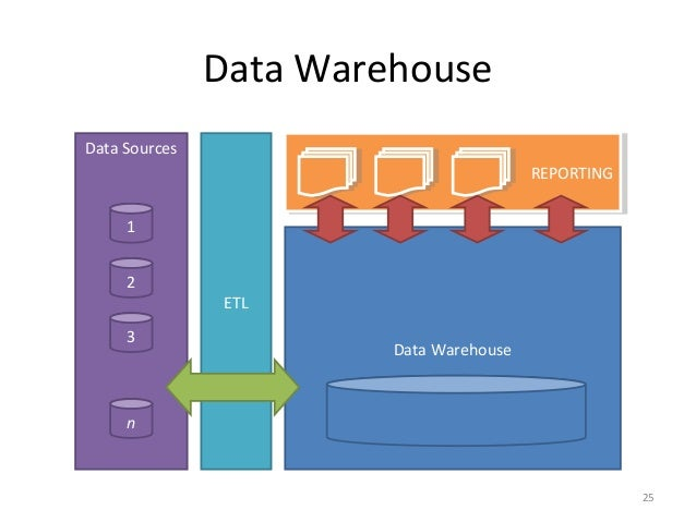 introduction to data warehousing Data mart is a subset of the data warehouse and represents select data regarding a specific business function (inmon, 1999) an organization can have multiple data marts, each one relevant to the.