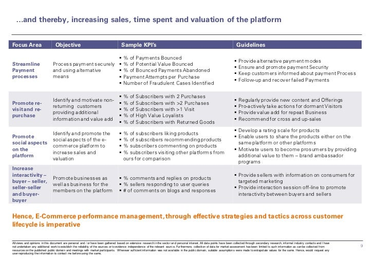 …and thereby, increasing sales, time spent and valuation of the platformFocus Area                       Objective        ...