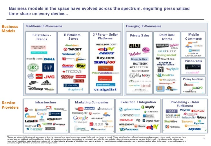 Business models in the space have evolved across the spectrum, engulfing personalized    time-share on every device…Busine...