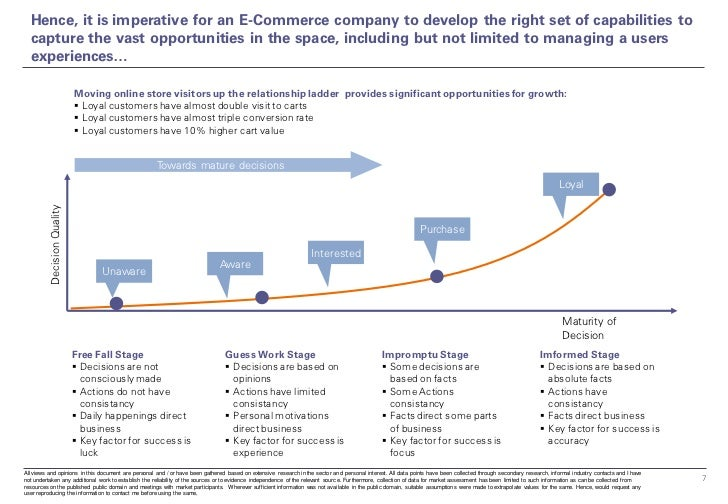 Hence, it is imperative for an E-Commerce company to develop the right set of capabilities to  capture the vast opportunit...