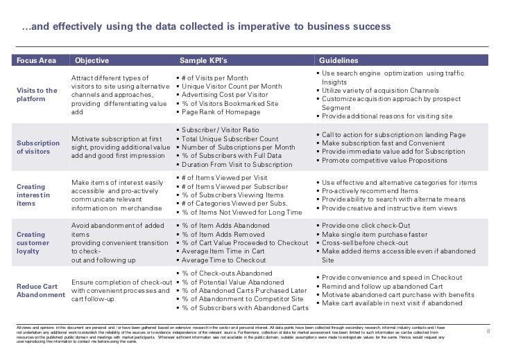 …and effectively using the data collected is imperative to business successFocus Area                       Objective     ...