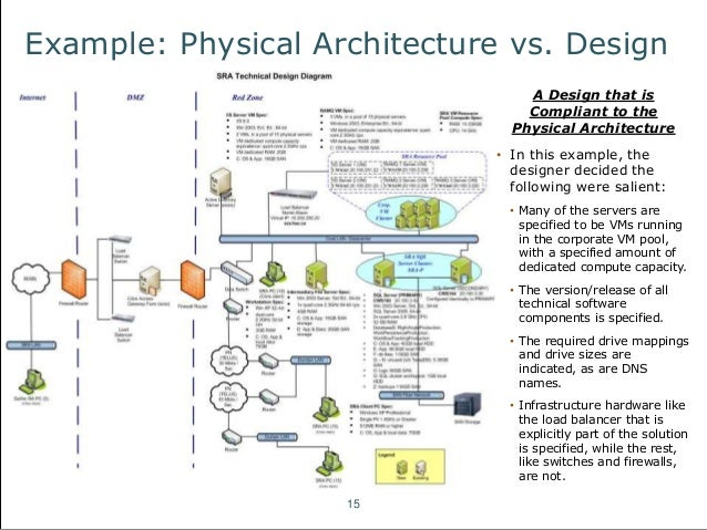 Example: Physical Architecture Vs. Design; 15.