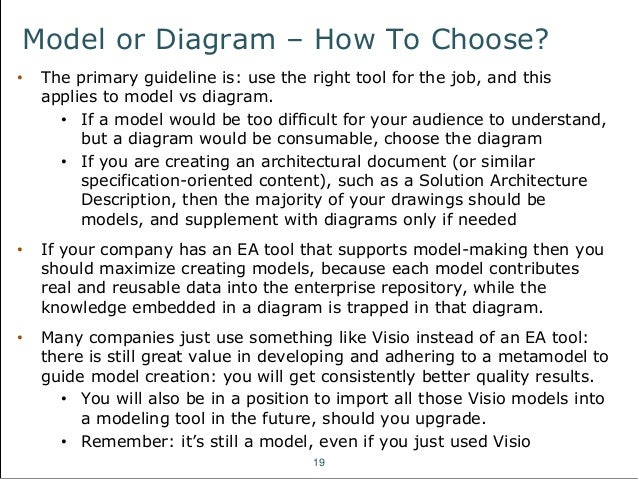 an introduction to fundamental architecture concepts : conceptual architecture diagram - findchart.co