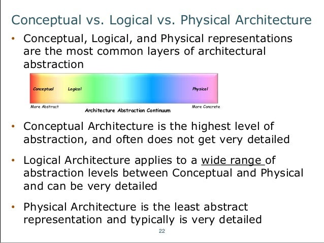 Conceptual versus logical architecture diagram basic guide wiring an introduction to fundamental architecture concepts rh slideshare net physical vs logical architecture diagram microsoft enterprise architecture diagram ccuart Images