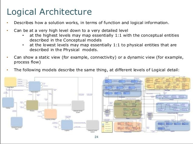 an introduction to fundamental architecture concepts 24 638?cb=1497045569 an introduction to fundamental architecture concepts