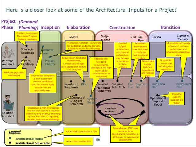 an introduction to fundamental architecture concepts 58 638?cb=1497045569 an introduction to fundamental architecture concepts