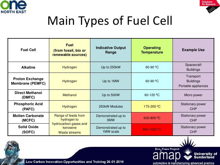 an introduction to hydrogen fuel cell