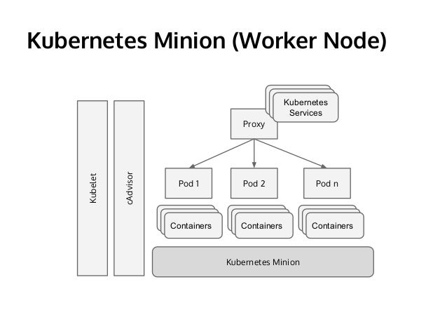 An introduction to kubernetes for Architecture kubernetes