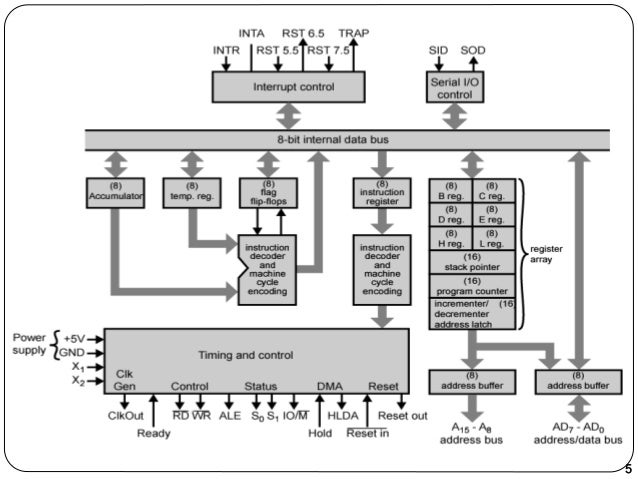 An introduction to microprocessor architecture using intel for Architecture 8085 microprocessor