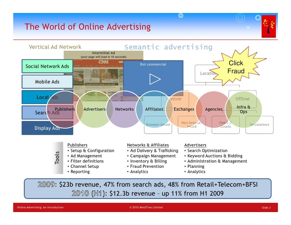 an introduction to the internet advertising In the context of integrated marketing communications b consumer introduction to the store with reference to the communication process in advertising, using the internet as a medium when only a small percentage of an intended market has access to it.