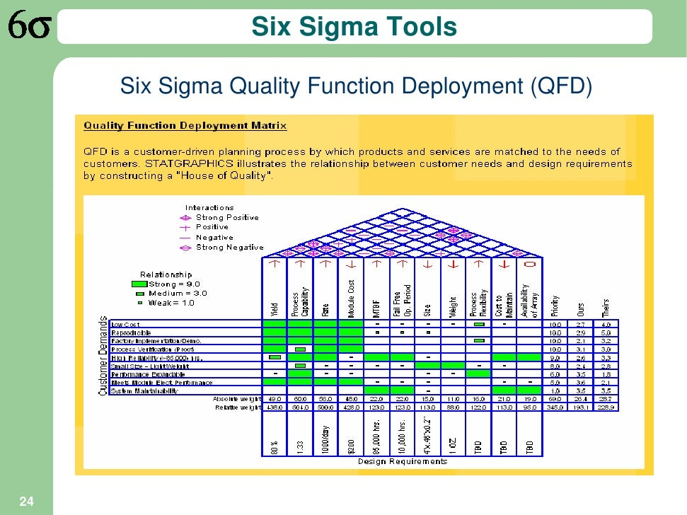 An Introduction To Six Sigma