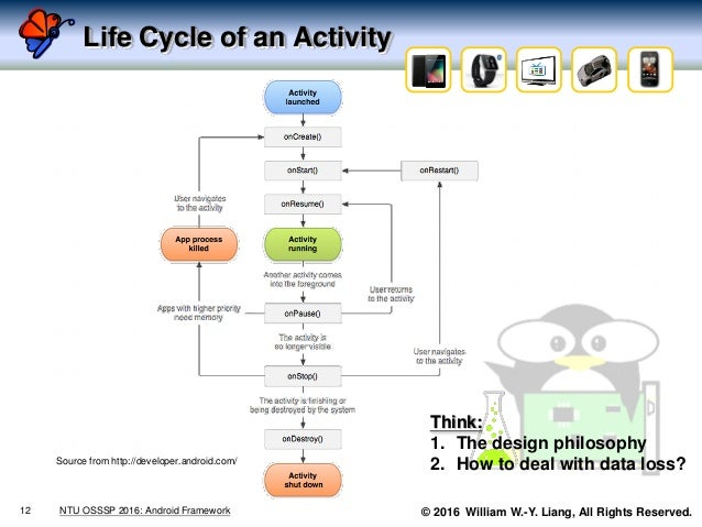 © 2016 William W.-Y. Liang, All Rights Reserved. Life Cycle of an Activity 12 NTU OSSSP 2016: Android Framework Source fro...