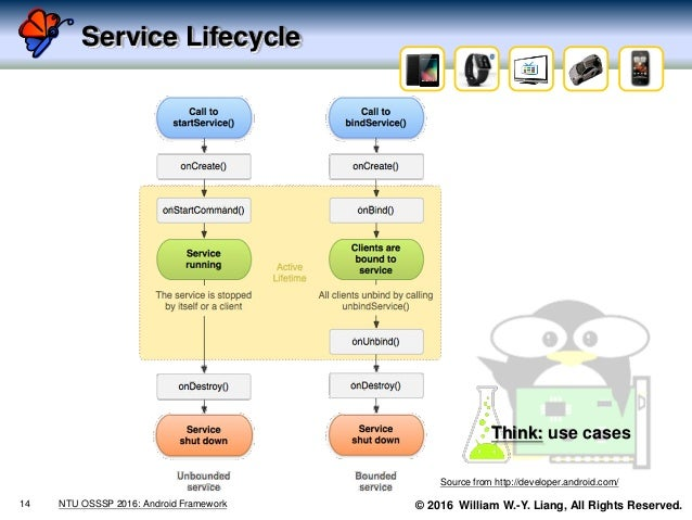 © 2016 William W.-Y. Liang, All Rights Reserved. Service Lifecycle 14 NTU OSSSP 2016: Android Framework Source from http:/...