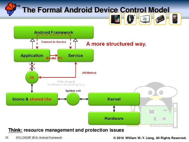 © 2016 William W.-Y. Liang, All Rights Reserved. The Formal Android Device Control Model 25 NTU OSSSP 2016: Android Framew...