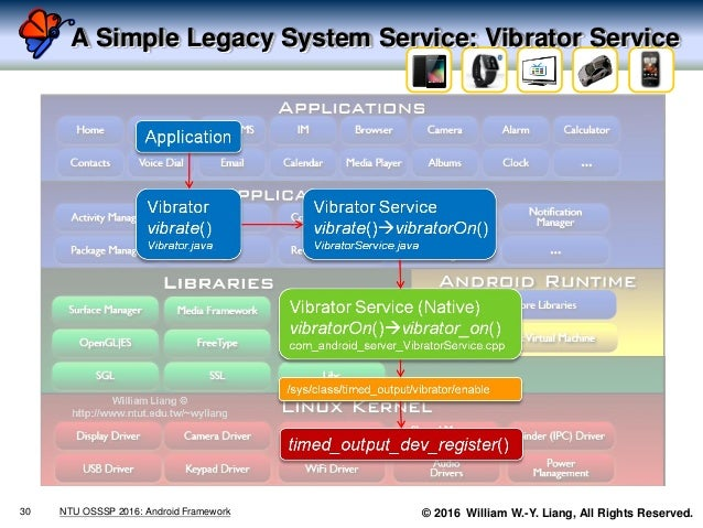 © 2016 William W.-Y. Liang, All Rights Reserved. A Simple Legacy System Service: Vibrator Service 30 NTU OSSSP 2016: Andro...