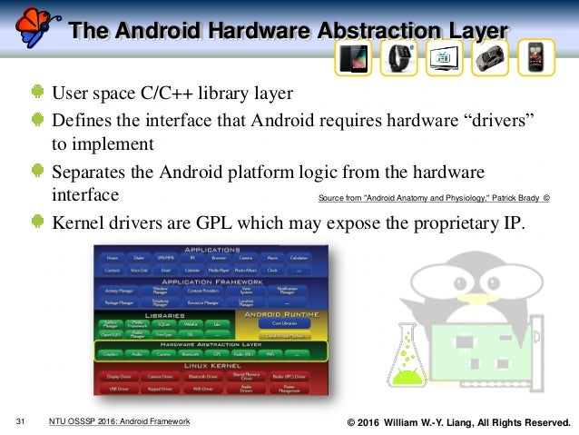 © 2016 William W.-Y. Liang, All Rights Reserved. The Android Hardware Abstraction Layer User space C/C++ library layer Def...