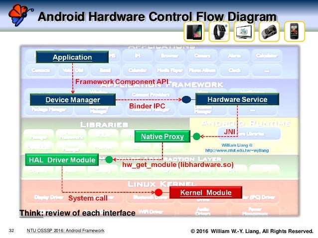 © 2016 William W.-Y. Liang, All Rights Reserved. Android Hardware Control Flow Diagram 32 NTU OSSSP 2016: Android Framewor...
