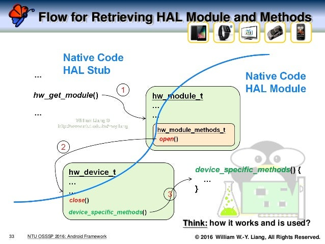 © 2016 William W.-Y. Liang, All Rights Reserved. Flow for Retrieving HAL Module and Methods 33 NTU OSSSP 2016: Android Fra...