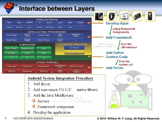 © 2016 William W.-Y. Liang, All Rights Reserved. Interface between Layers 6 NTU OSSSP 2016: Android Framework