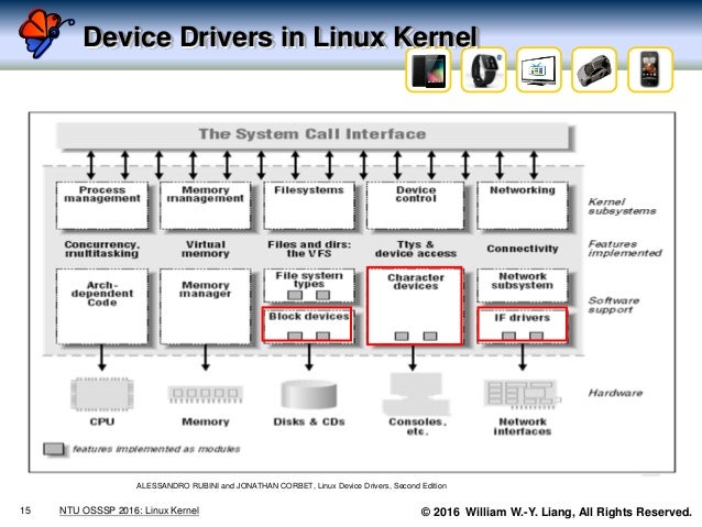 © 2016 William W.-Y. Liang, All Rights Reserved. Device Drivers in Linux Kernel 15 NTU OSSSP 2016: Linux Kernel ALESSANDRO...