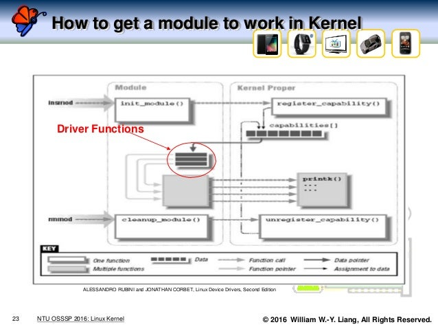 © 2016 William W.-Y. Liang, All Rights Reserved. How to get a module to work in Kernel 23 NTU OSSSP 2016: Linux Kernel ALE...