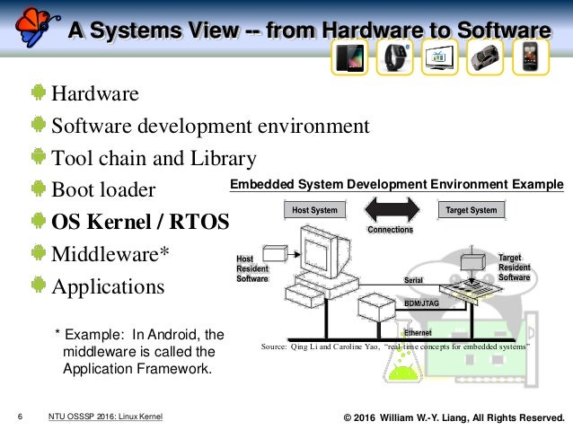 © 2016 William W.-Y. Liang, All Rights Reserved. A Systems View -- from Hardware to Software Hardware Software development...