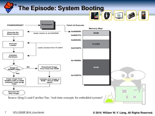 """© 2016 William W.-Y. Liang, All Rights Reserved. The Episode: System Booting Source: Qing Li and Caroline Yao, """"real-time ..."""