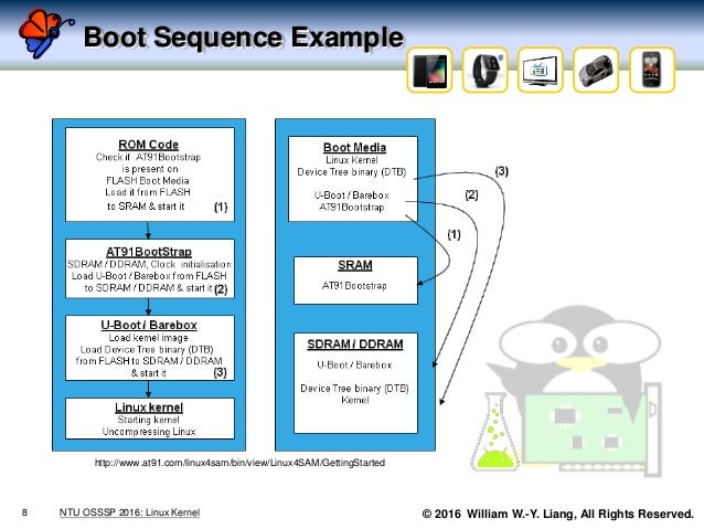 © 2016 William W.-Y. Liang, All Rights Reserved. Boot Sequence Example 8 NTU OSSSP 2016: Linux Kernel http://www.at91.com/...