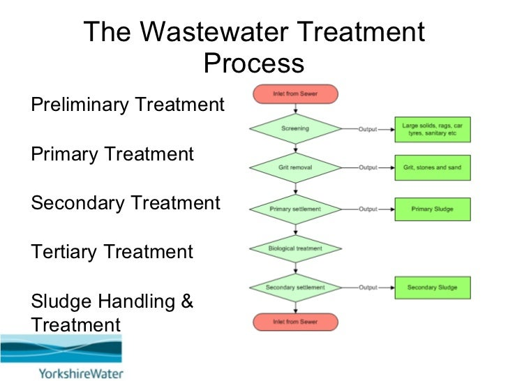 An Introduction To Wastewater And Sludge Principles