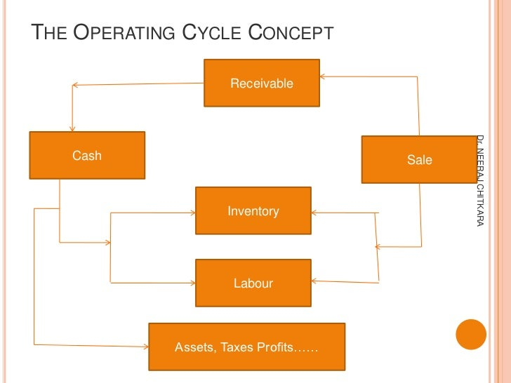 THE OPERATING CYCLE CONCEPT                    Receivable                                             Dr. NEERAJ CHITKARA ...