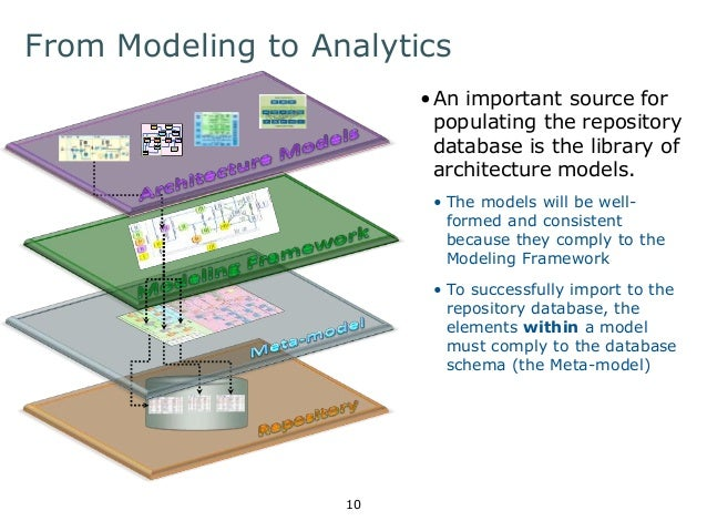 An intro to building an architecture repository meta model and modeling framework